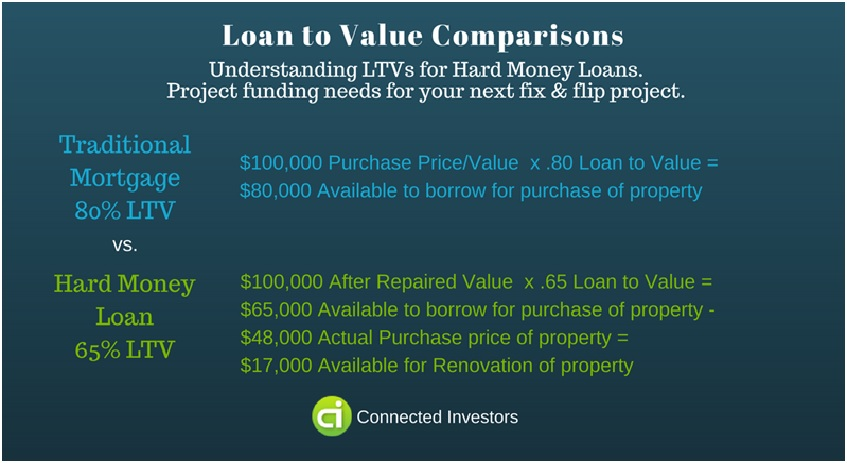 Loan-to-value-comparisons